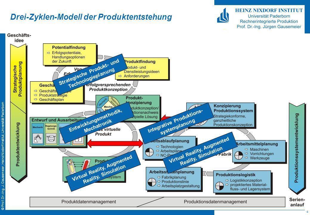 4 © Prof. Dr.-Ing. J. Gausemeier, Heinz Nixdorf Institut, Universität Paderborn Drei-Zyklen-Modell der Produktentstehung Strategische Produkt- und Tec