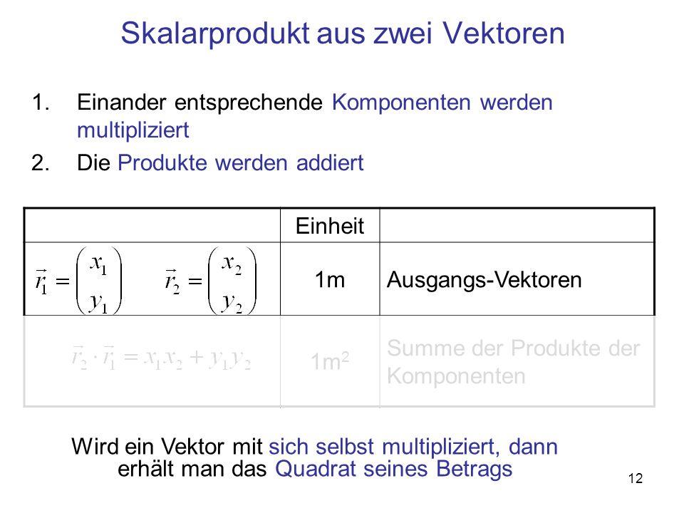12 Skalarprodukt aus zwei Vektoren 1.Einander entsprechende Komponenten werden multipliziert 2.Die Produkte werden addiert Einheit 1mAusgangs-Vektoren 1m 2 Summe der Produkte der Komponenten Wird ein Vektor mit sich selbst multipliziert, dann erhält man das Quadrat seines Betrags