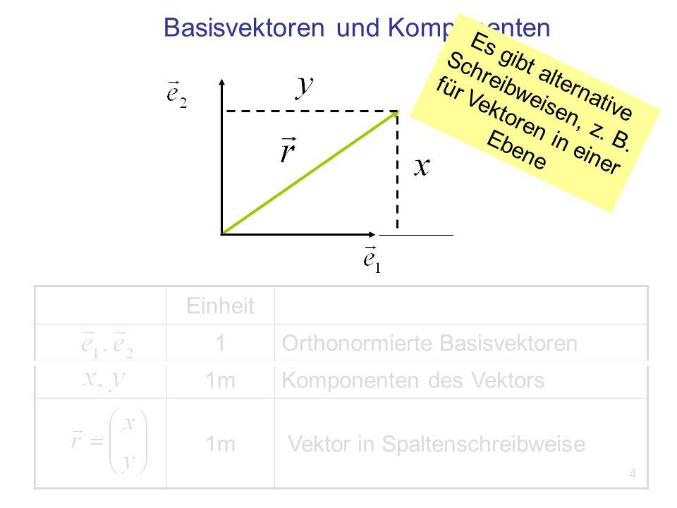 4 Einheit 1Orthonormierte Basisvektoren 1mKomponenten des Vektors 1m Vektor in Spaltenschreibweise Basisvektoren und Komponenten Es gibt alternative Schreibweisen, z.