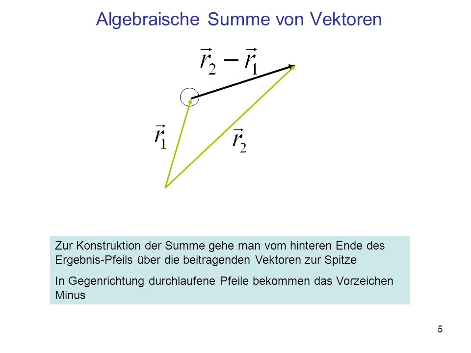 5 Algebraische Summe von Vektoren Zur Konstruktion der Summe gehe man vom hinteren Ende des Ergebnis-Pfeils über die beitragenden Vektoren zur Spitze In Gegenrichtung durchlaufene Pfeile bekommen das Vorzeichen Minus