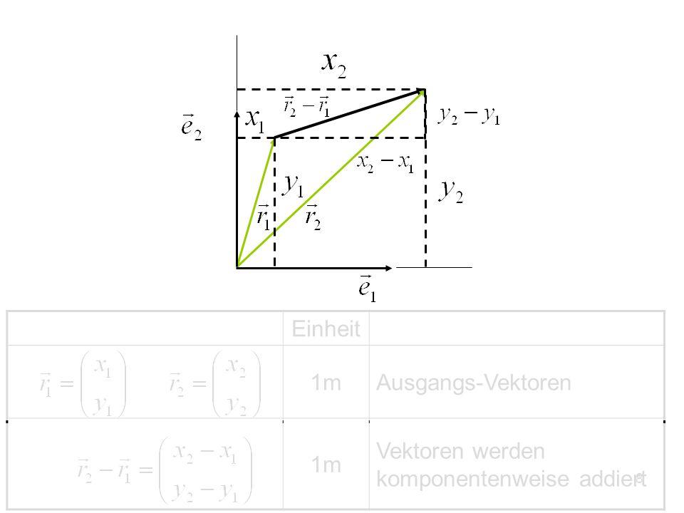 8 Einheit 1mAusgangs-Vektoren 1m Vektoren werden komponentenweise addiert