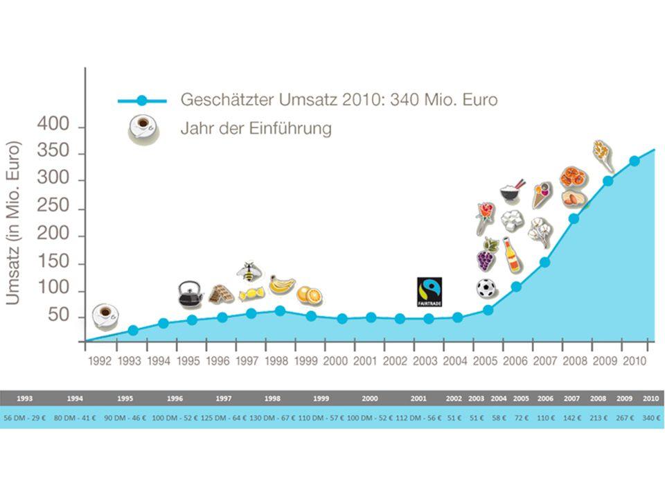 -2010 Kauf von Fairtrade-zertifizierten Produkten im Wert von rund 340 Mil.
