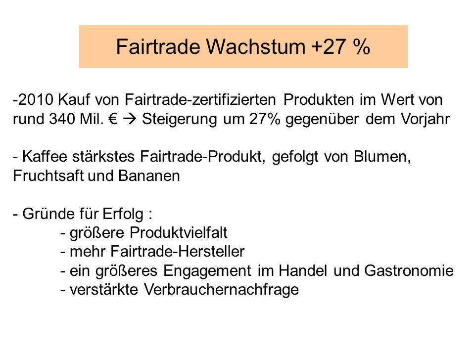 -2010 Kauf von Fairtrade-zertifizierten Produkten im Wert von rund 340 Mil. Steigerung um 27% gegenüber dem Vorjahr - Kaffee stärkstes Fairtrade-Produ