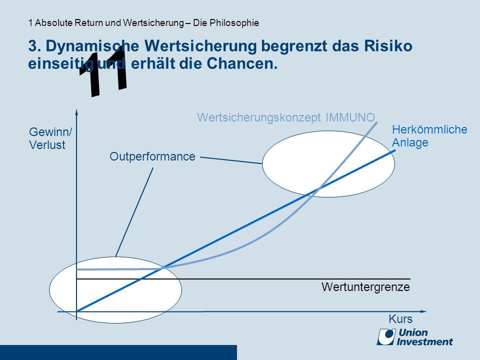 11 Kurs Gewinn/ Verlust Herkömmliche Anlage Wertsicherungskonzept IMMUNO Wertuntergrenze Outperformance 3. Dynamische Wertsicherung begrenzt das Risik