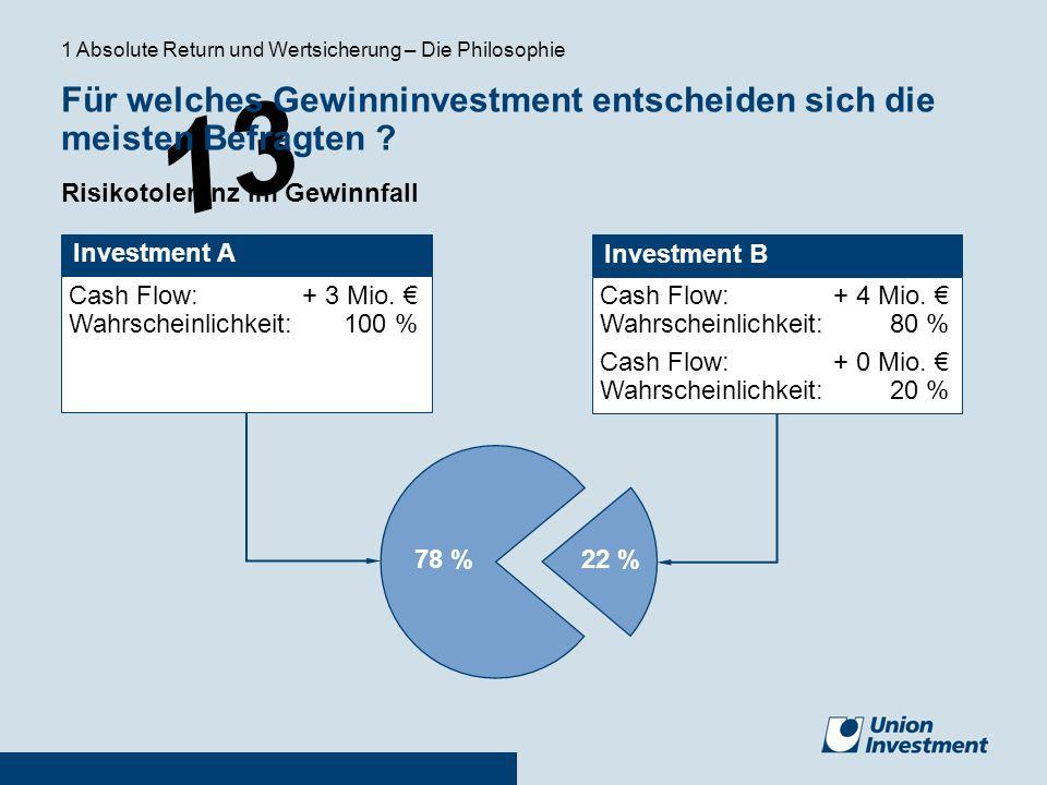 13 Investment A Cash Flow:+ 3 Mio. Wahrscheinlichkeit:100 % Cash Flow: + 4 Mio. Wahrscheinlichkeit:80 % Cash Flow:+ 0 Mio. Wahrscheinlichkeit:20 % Inv