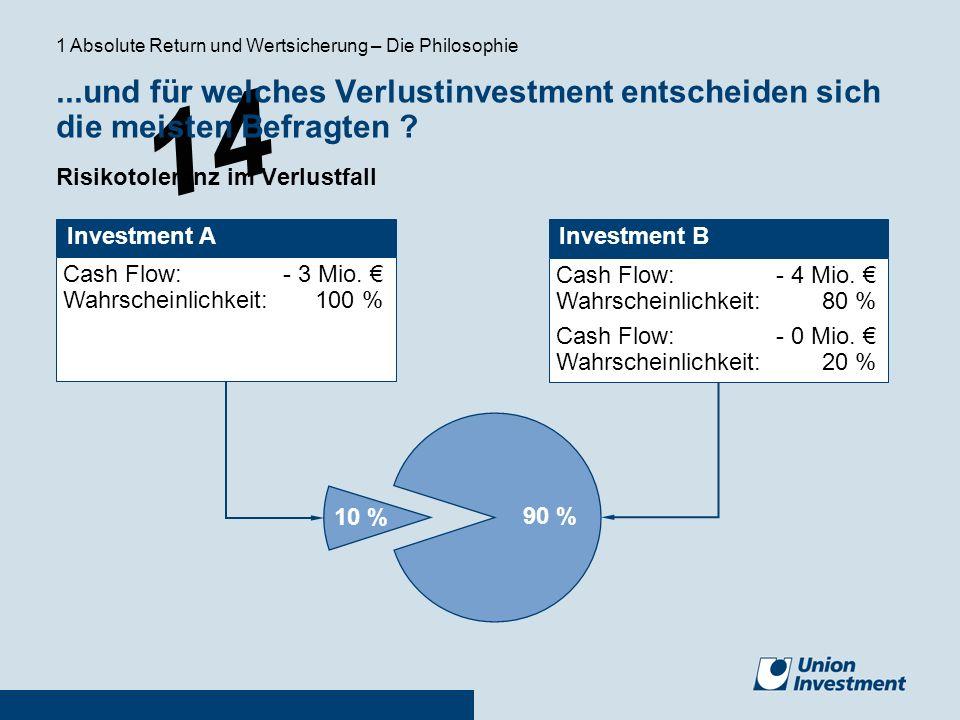 14 Investment A Cash Flow: - 3 Mio. Wahrscheinlichkeit:100 % Cash Flow: - 4 Mio. Wahrscheinlichkeit:80 % Cash Flow:- 0 Mio. Wahrscheinlichkeit:20 % In