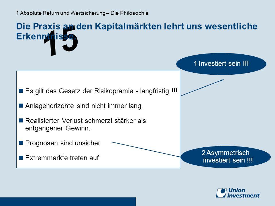 15 Die Praxis an den Kapitalmärkten lehrt uns wesentliche Erkenntnisse. Es gilt das Gesetz der Risikoprämie - langfristig !!! Anlagehorizonte sind nic