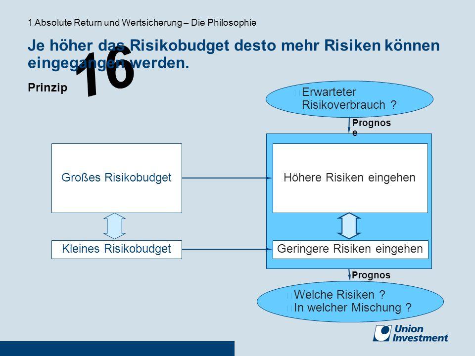 16 00000 Geringere Risiken eingehen Höhere Risiken eingehenGroßes Risikobudget Kleines Risikobudget Prognos e Welche Risiken ? In welcher Mischung ? P