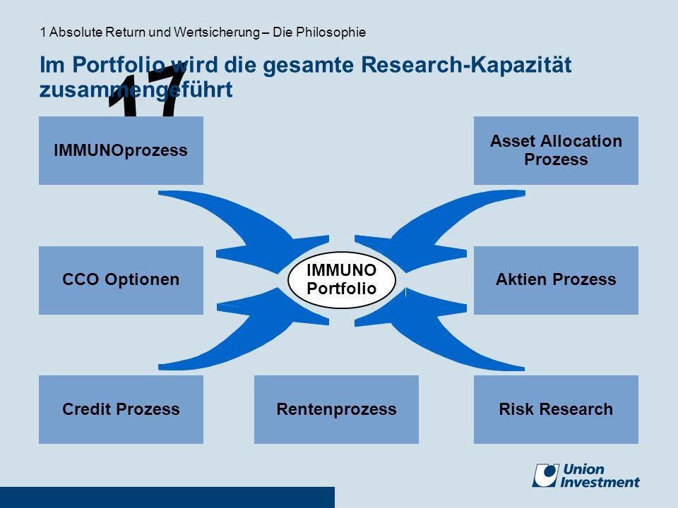17 IMMUNO Portfolio Asset Allocation Prozess Risk ResearchCredit Prozess IMMUNOprozess CCO Optionen Rentenprozess Aktien Prozess Im Portfolio wird die
