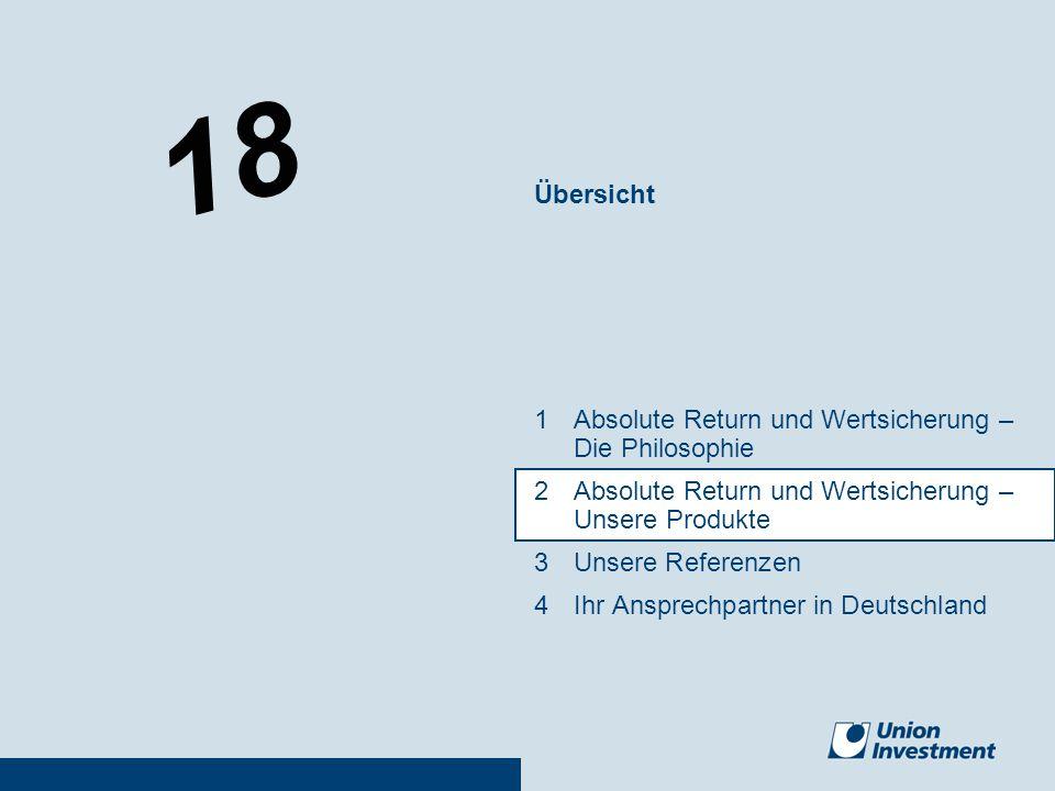 18 Übersicht 1Absolute Return und Wertsicherung – Die Philosophie 2Absolute Return und Wertsicherung – Unsere Produkte 3Unsere Referenzen 4Ihr Ansprec