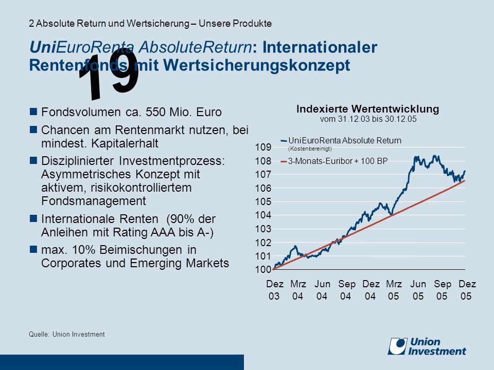 19 UniEuroRenta AbsoluteReturn: Internationaler Rentenfonds mit Wertsicherungskonzept Quelle: Union Investment Fondsvolumen ca. 550 Mio. Euro Chancen