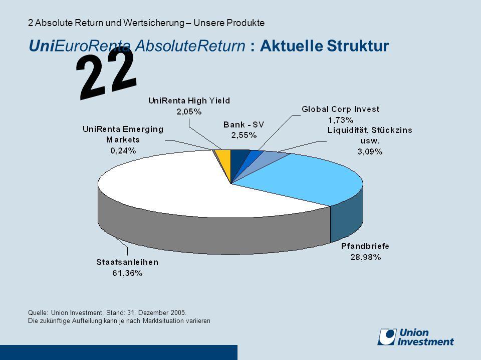 22 UniEuroRenta AbsoluteReturn : Aktuelle Struktur Quelle: Union Investment. Stand: 31. Dezember 2005. Die zukünftige Aufteilung kann je nach Marktsit