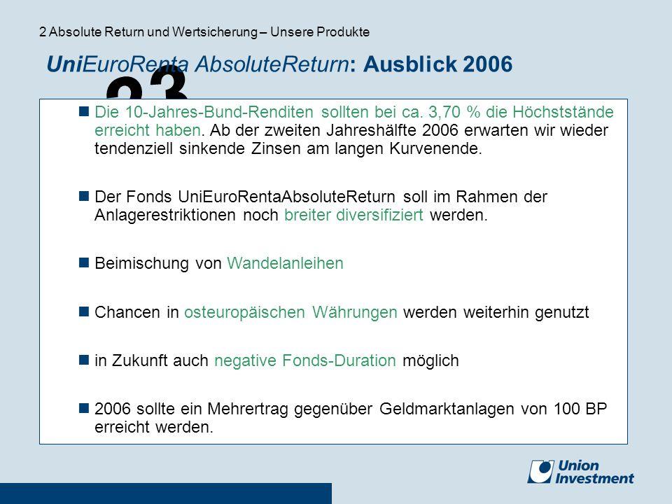 23 UniEuroRenta AbsoluteReturn: Ausblick 2006 Die 10-Jahres-Bund-Renditen sollten bei ca. 3,70 % die Höchststände erreicht haben. Ab der zweiten Jahre
