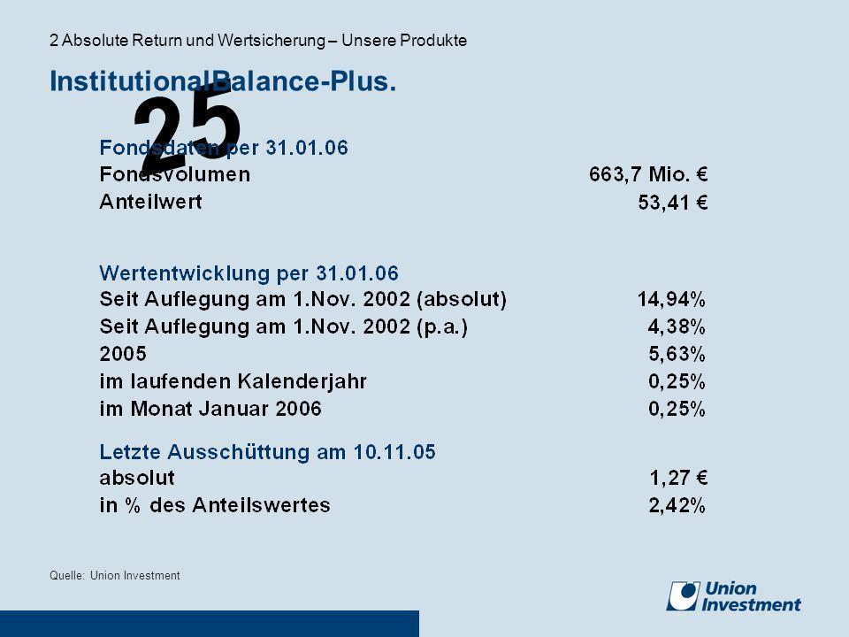 25 Quelle: Union Investment InstitutionalBalance-Plus. 2 Absolute Return und Wertsicherung – Unsere Produkte