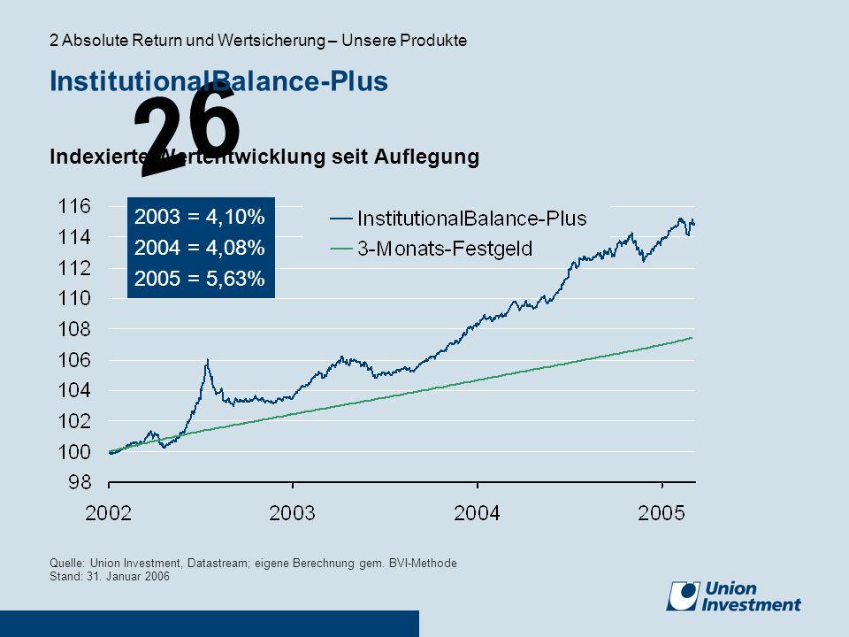 26 Quelle: Union Investment, Datastream; eigene Berechnung gem. BVI-Methode Stand: 31. Januar 2006 Indexierte Wertentwicklung seit Auflegung 2003 = 4,