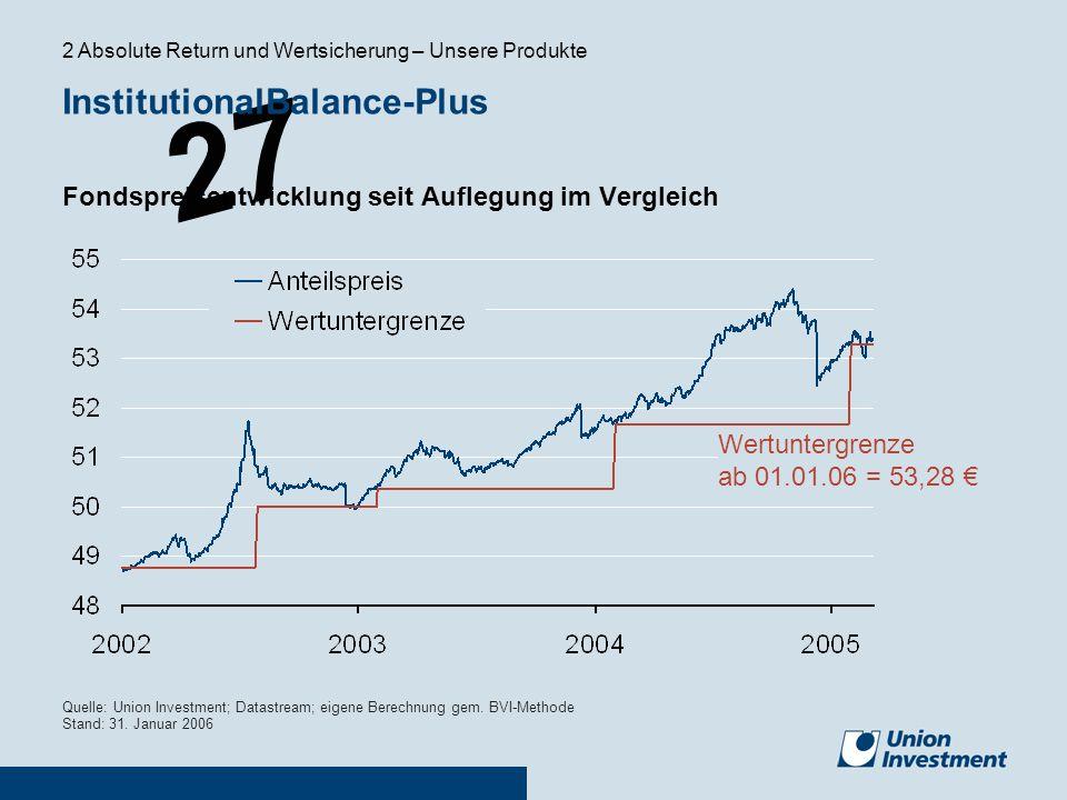 27 Fondspreisentwicklung seit Auflegung im Vergleich Quelle: Union Investment; Datastream; eigene Berechnung gem. BVI-Methode Stand: 31. Januar 2006 W