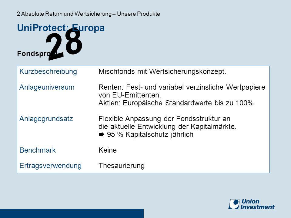 28 UniProtect: Europa Fondsprofil KurzbeschreibungMischfonds mit Wertsicherungskonzept. AnlageuniversumRenten: Fest- und variabel verzinsliche Wertpap