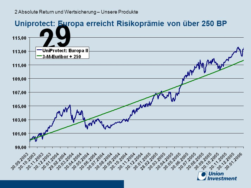 29 Uniprotect: Europa erreicht Risikoprämie von über 250 BP 2 Absolute Return und Wertsicherung – Unsere Produkte