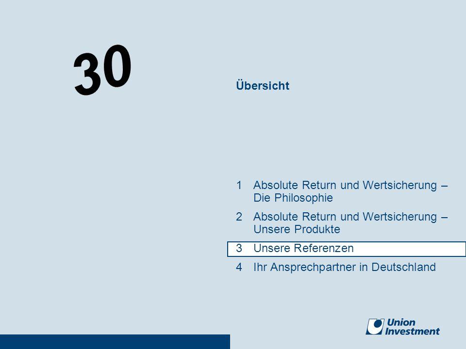 30 Übersicht 1Absolute Return und Wertsicherung – Die Philosophie 2Absolute Return und Wertsicherung – Unsere Produkte 3Unsere Referenzen 4Ihr Ansprec