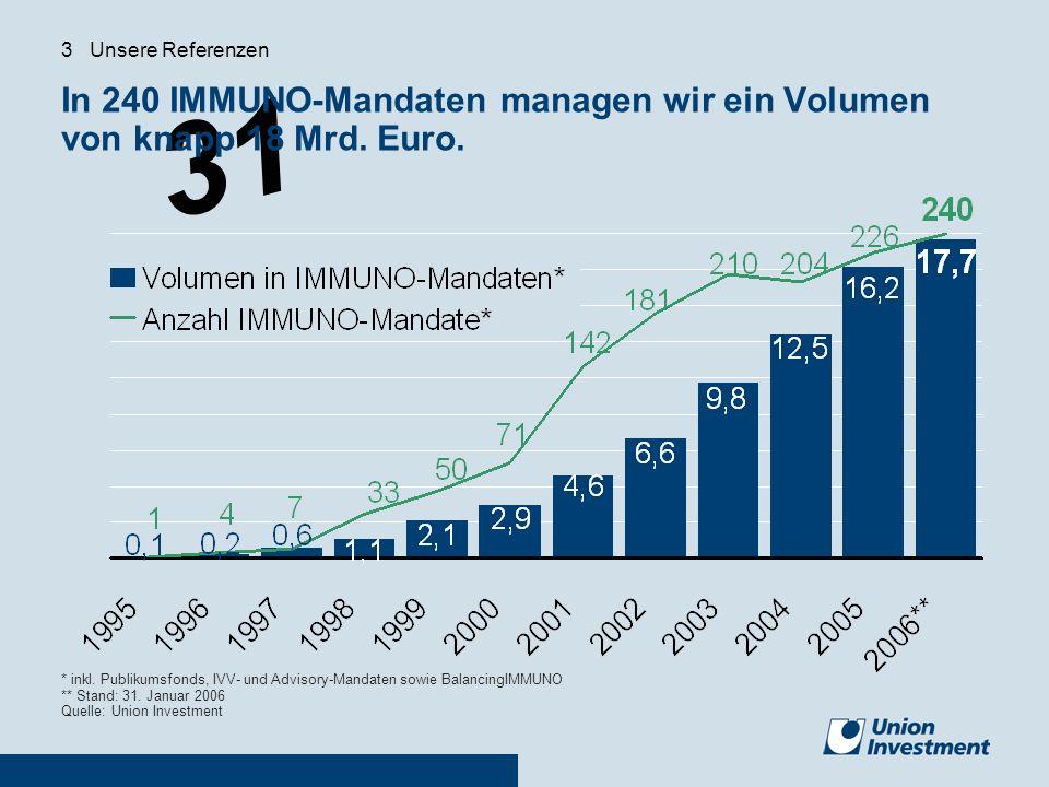 31 In 240 IMMUNO-Mandaten managen wir ein Volumen von knapp 18 Mrd. Euro. * inkl. Publikumsfonds, IVV- und Advisory-Mandaten sowie BalancingIMMUNO **