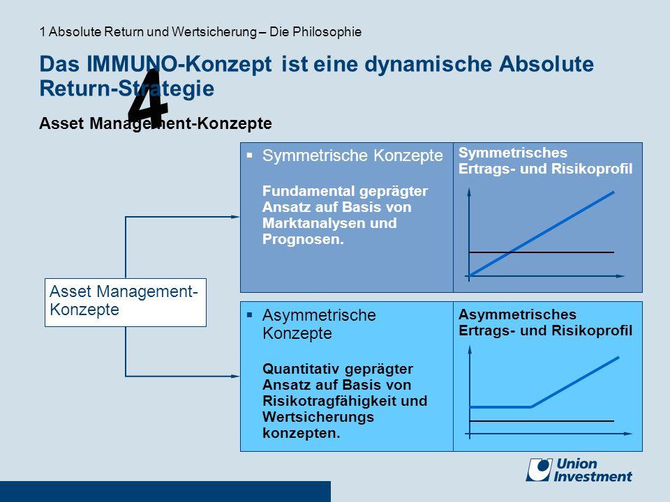 4 Symmetrische Konzepte Fundamental geprägter Ansatz auf Basis von Marktanalysen und Prognosen. Asymmetrische Konzepte Quantitativ geprägter Ansatz au