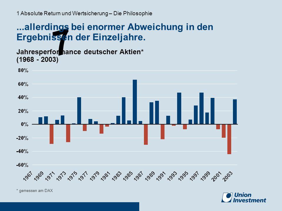 7 * gemessen am DAX...allerdings bei enormer Abweichung in den Ergebnissen der Einzeljahre. Jahresperformance deutscher Aktien* (1968 - 2003) 1 Absolu