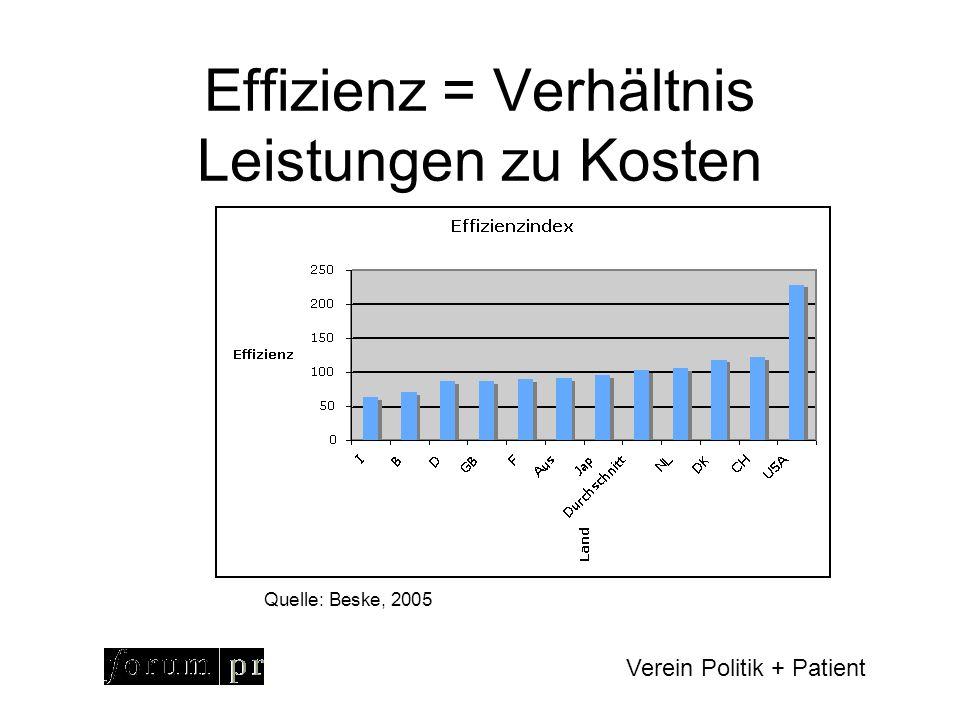 Verein Politik + Patient Weshalb Effizienz.