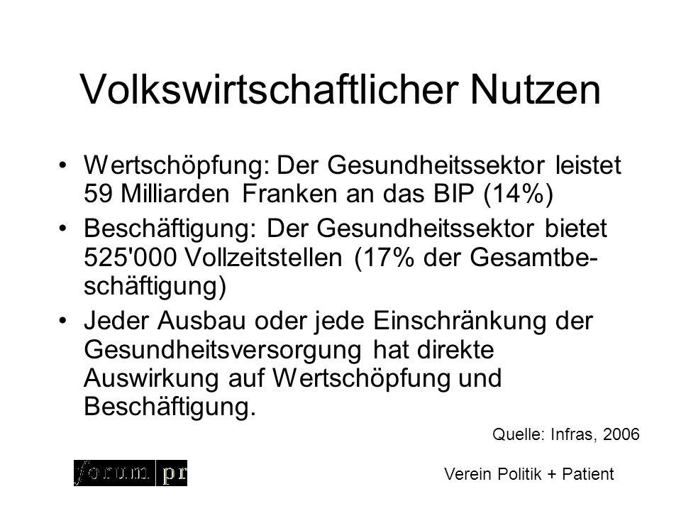 Verein Politik + Patient Wie wird gesundheitlicher Nutzen gemessen.