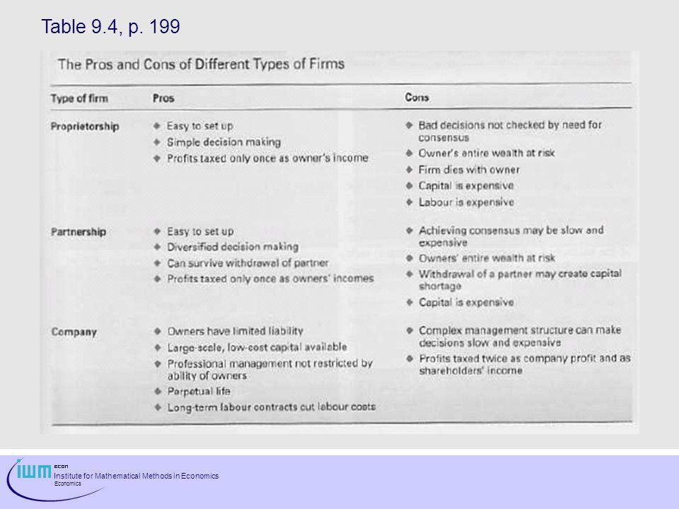 Institute for Mathematical Methods in Economics Economics Table 9.4, p. 199