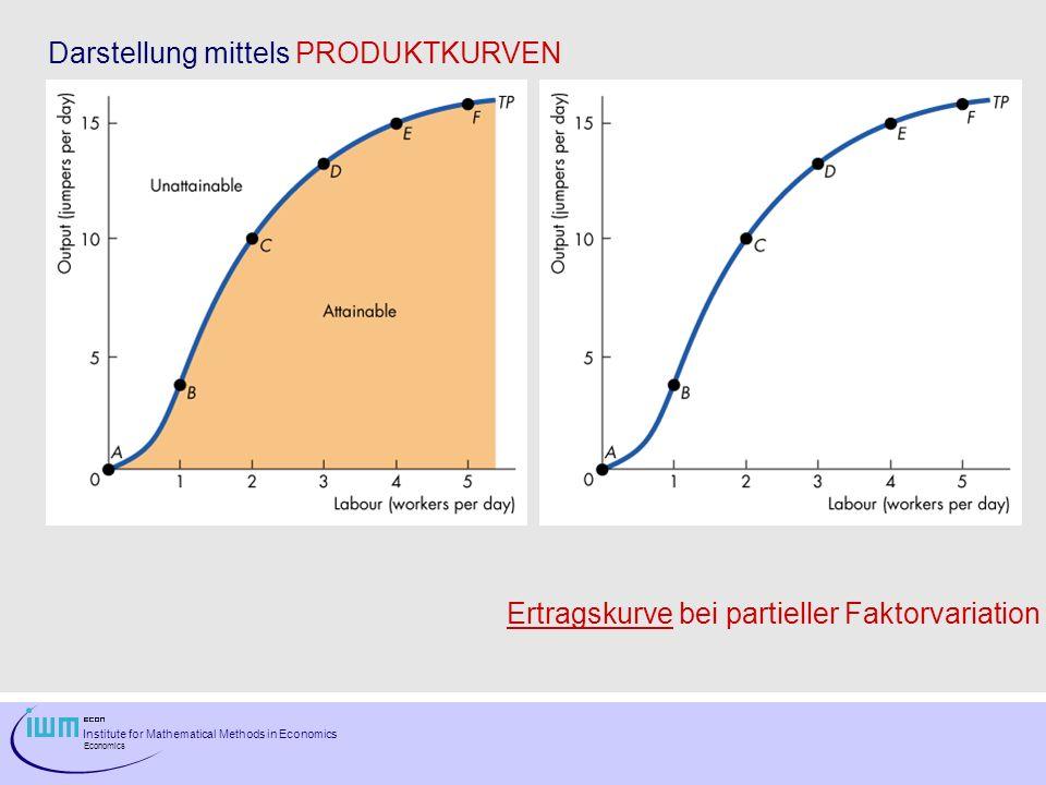 Institute for Mathematical Methods in Economics Economics Darstellung mittels PRODUKTKURVEN Ertragskurve bei partieller Faktorvariation
