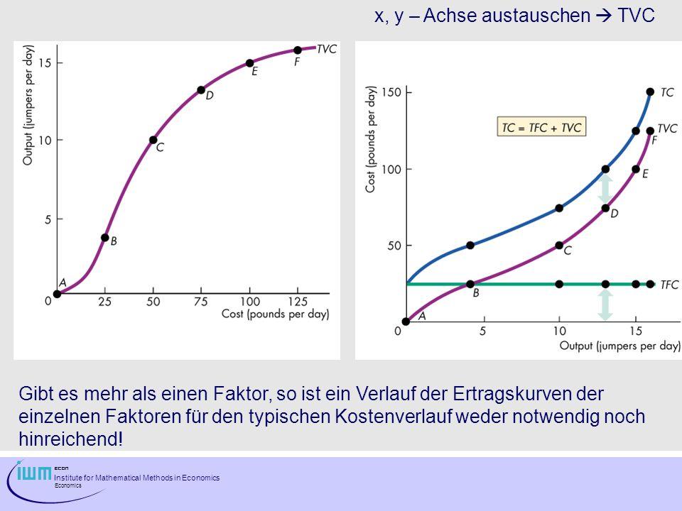 Institute for Mathematical Methods in Economics Economics x, y – Achse austauschen TVC Gibt es mehr als einen Faktor, so ist ein Verlauf der Ertragsku