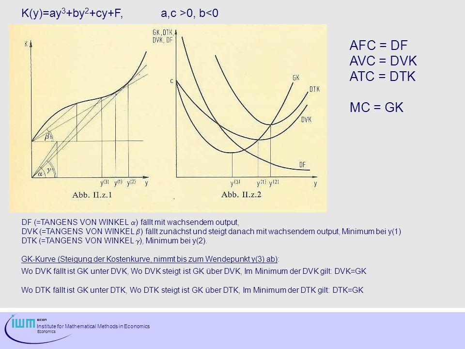 Institute for Mathematical Methods in Economics Economics DF (=TANGENS VON WINKEL ) fällt mit wachsendem output, DVK (=TANGENS VON WINKEL ) fällt zunä