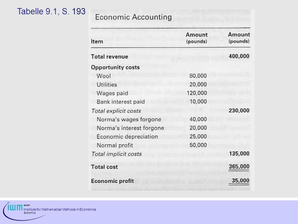 Institute for Mathematical Methods in Economics Economics x, y – Achse austauschen TVC Gibt es mehr als einen Faktor, so ist ein Verlauf der Ertragskurven der einzelnen Faktoren für den typischen Kostenverlauf weder notwendig noch hinreichend!