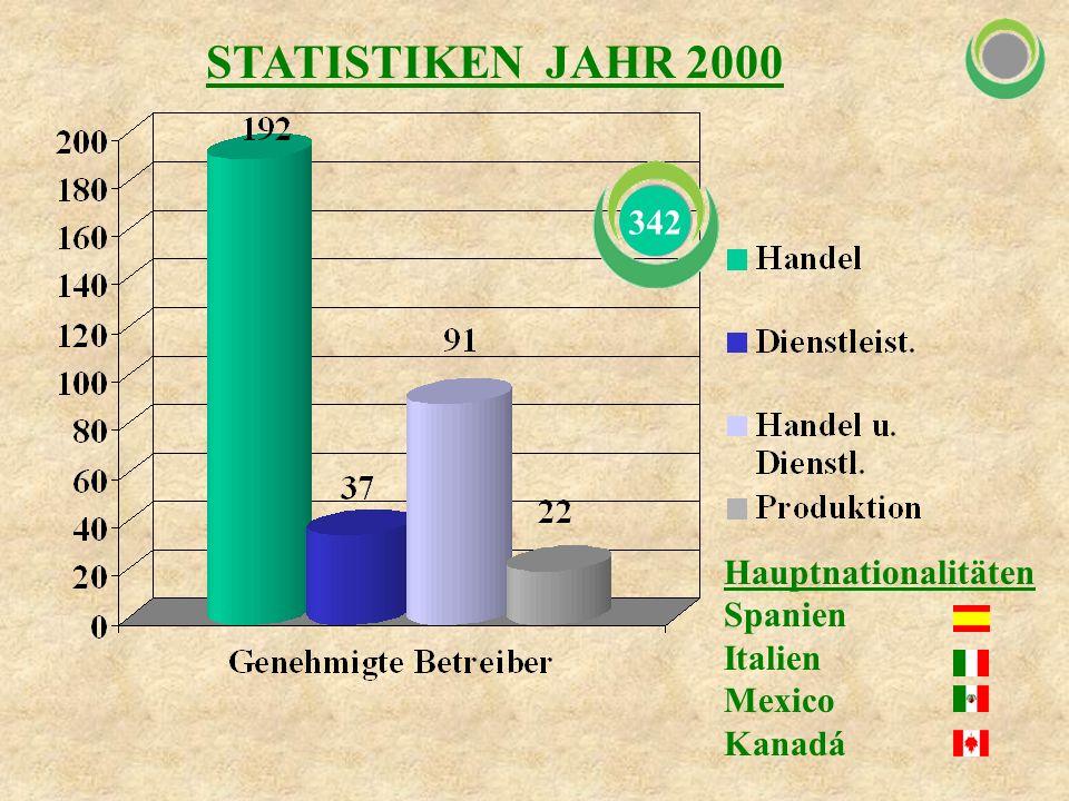 STATISTIKEN JAHR 2000 Hauptnationalitäten Spanien Italien Mexico Kanadá 342