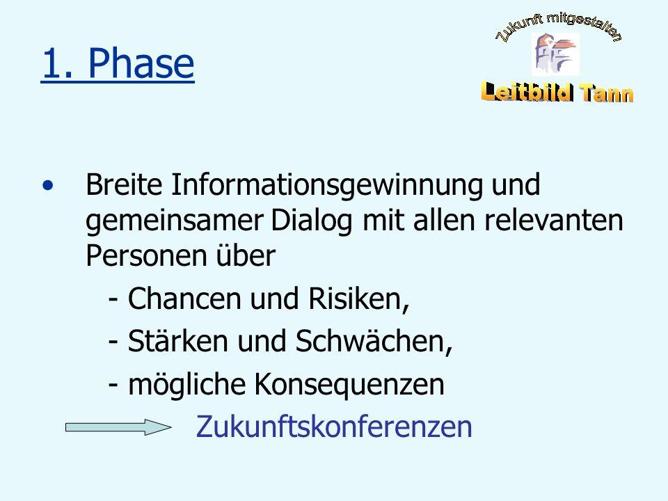 1. Phase Breite Informationsgewinnung und gemeinsamer Dialog mit allen relevanten Personen über - Chancen und Risiken, - Stärken und Schwächen, - mögl