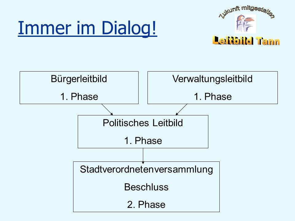Immer im Dialog! Bürgerleitbild 1. Phase Verwaltungsleitbild 1. Phase Politisches Leitbild 1. Phase Stadtverordnetenversammlung Beschluss 2. Phase