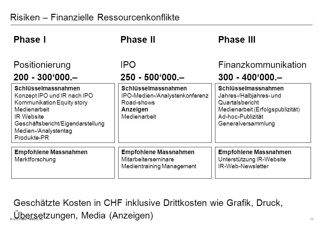 11 © Wirz Investor Relations AG Risiken – Finanzielle Ressourcenkonflikte Phase IPhase IIPhase III PositionierungIPOFinanzkommunikation 200 - 300000.–