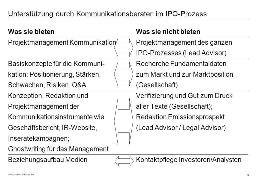 13 © Wirz Investor Relations AG Unterstützung durch Kommunikationsberater im IPO-Prozess Was sie bieten Projektmanagement Kommunikation Basiskonzepte