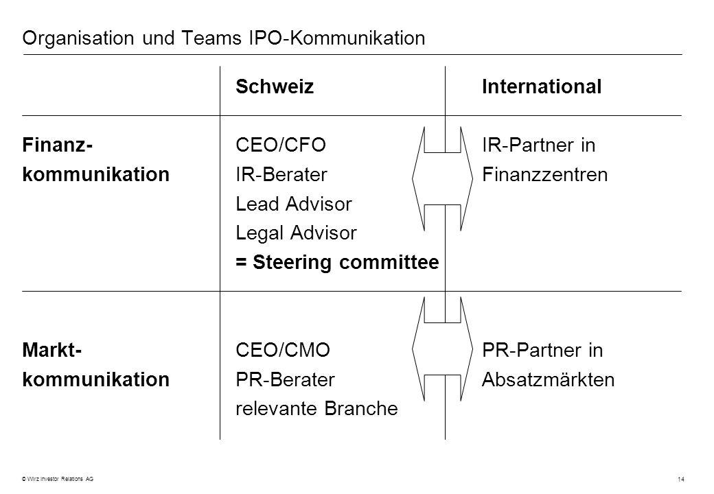 14 © Wirz Investor Relations AG Organisation und Teams IPO-Kommunikation SchweizInternational Finanz-CEO/CFOIR-Partner in kommunikationIR-Berater Fina