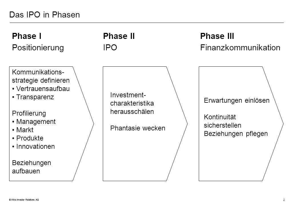 2 © Wirz Investor Relations AG Das IPO in Phasen Phase IPhase IIPhase III PositionierungIPOFinanzkommunikation Kommunikations- strategie definieren Ve