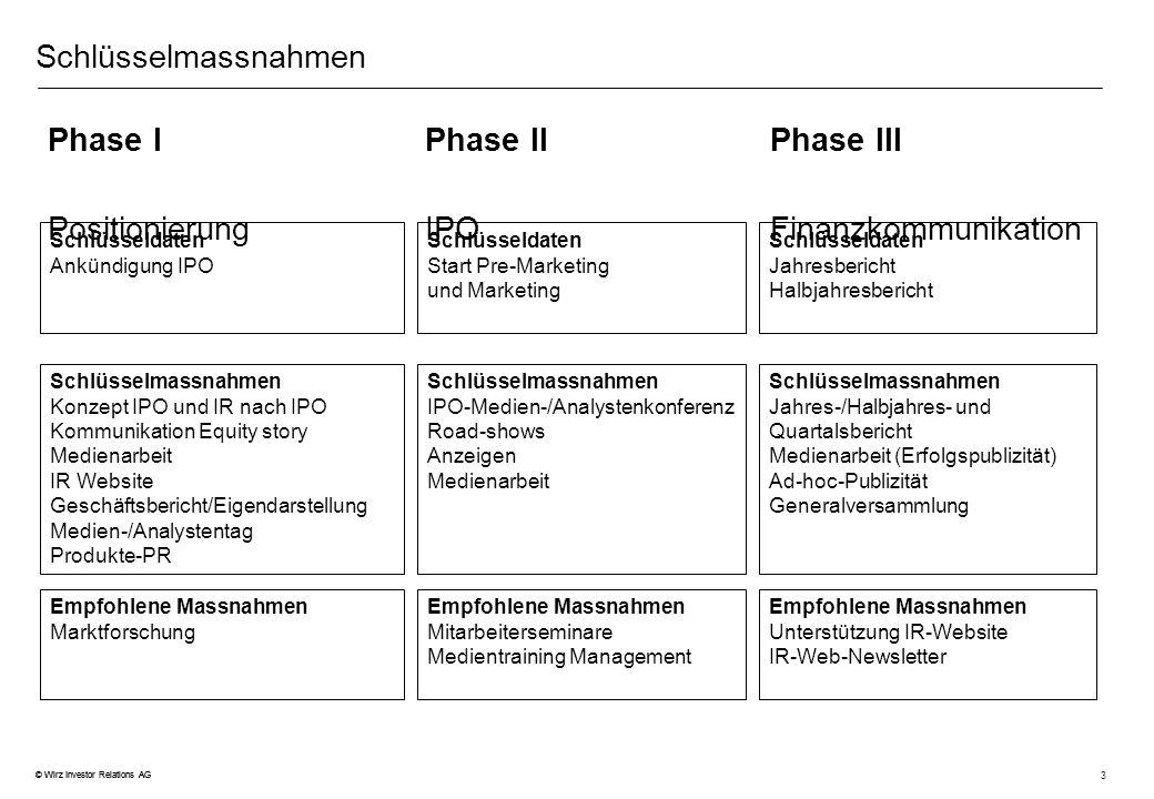 3 © Wirz Investor Relations AG Schlüsselmassnahmen Phase IPhase IIPhase III PositionierungIPOFinanzkommunikation Schlüsselmassnahmen Konzept IPO und I