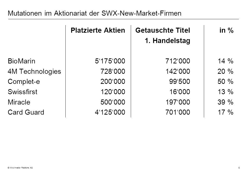 5 © Wirz Investor Relations AG Mutationen im Aktionariat der SWX-New-Market-Firmen Platzierte AktienGetauschte Titelin % 1. Handelstag BioMarin5175000