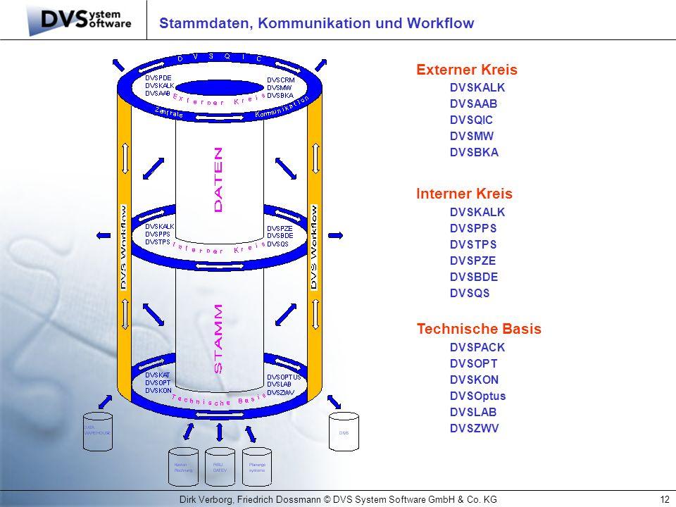 Dirk Verborg, Friedrich Dossmann © DVS System Software GmbH & Co. KG12 Stammdaten, Kommunikation und Workflow Externer Kreis DVSKALK DVSAAB DVSQIC DVS