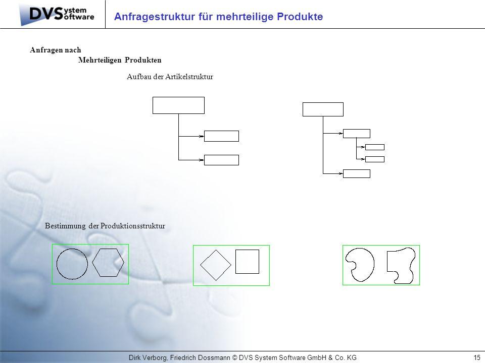 Dirk Verborg, Friedrich Dossmann © DVS System Software GmbH & Co. KG15 Anfragestruktur für mehrteilige Produkte Anfragen nach Mehrteiligen Produkten A