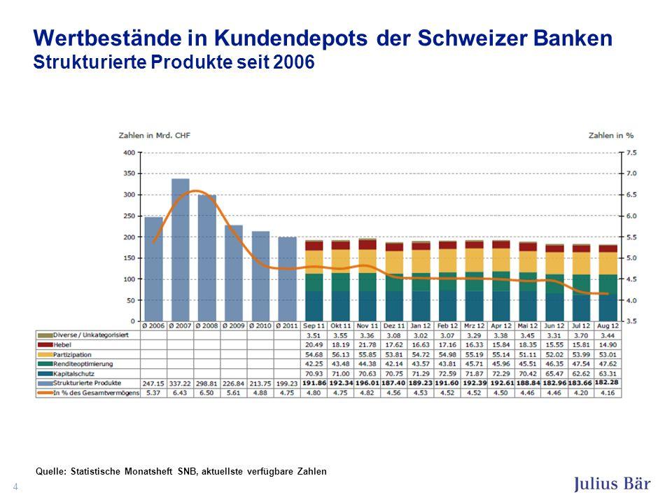 Wertbestände in Kundendepots der Schweizer Banken Strukturierte Produkte seit 2006 4 Quelle: Statistische Monatsheft SNB, aktuellste verfügbare Zahlen