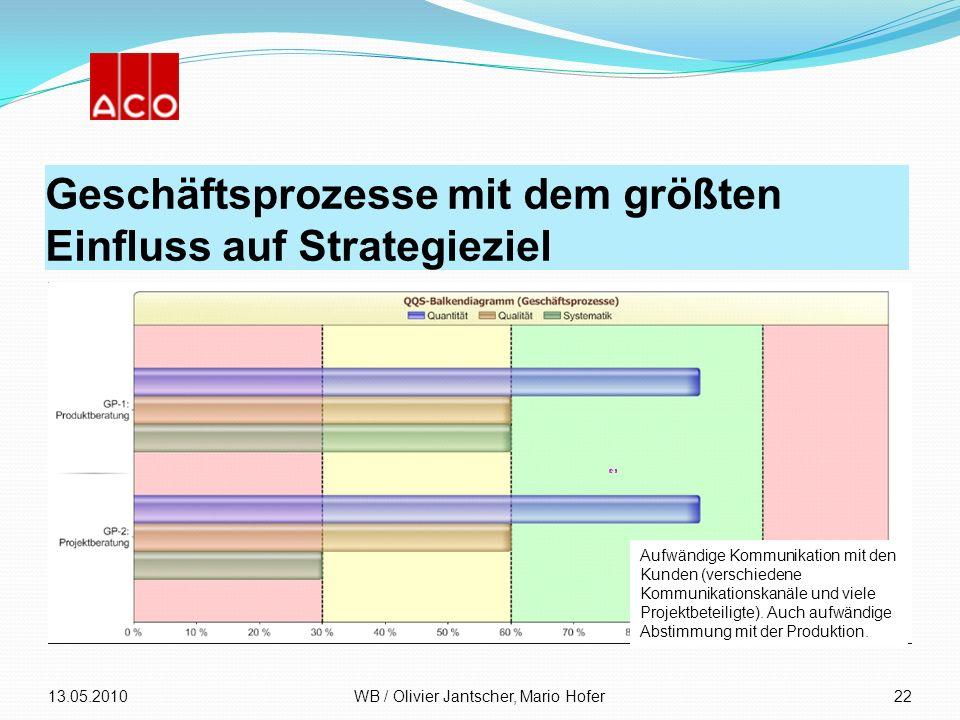 Geschäftsprozesse mit dem größten Einfluss auf Strategieziel 13.05.2010WB / Olivier Jantscher, Mario Hofer22 Aufwändige Kommunikation mit den Kunden (