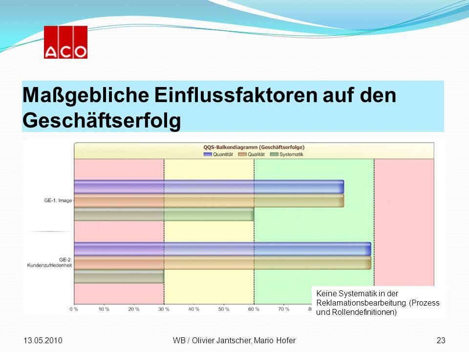 Maßgebliche Einflussfaktoren auf den Geschäftserfolg 13.05.2010WB / Olivier Jantscher, Mario Hofer23 Keine Systematik in der Reklamationsbearbeitung.