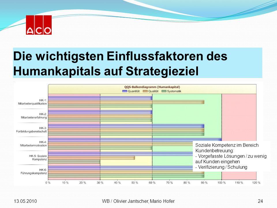 Die wichtigsten Einflussfaktoren des Humankapitals auf Strategieziel 13.05.2010WB / Olivier Jantscher, Mario Hofer24 Soziale Kompetenz im Bereich Kund