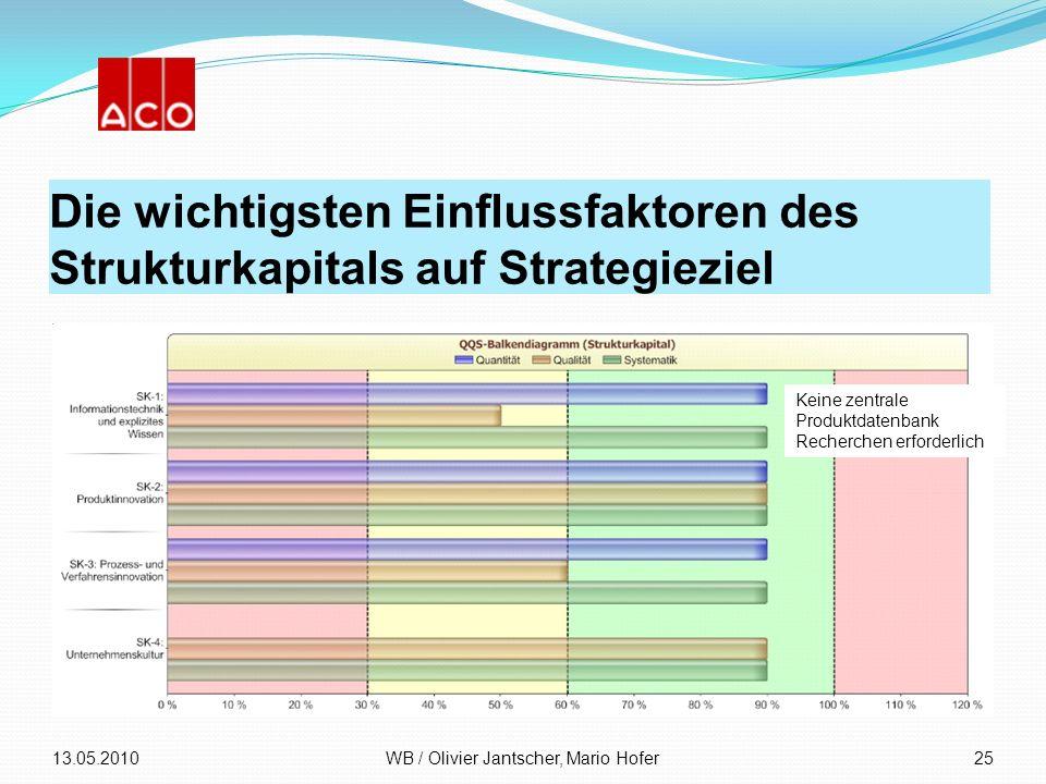 Die wichtigsten Einflussfaktoren des Strukturkapitals auf Strategieziel 13.05.2010WB / Olivier Jantscher, Mario Hofer25 Keine zentrale Produktdatenban