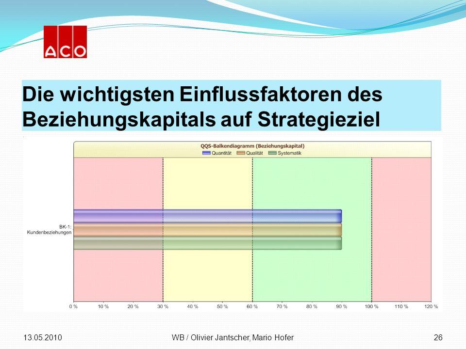 Die wichtigsten Einflussfaktoren des Beziehungskapitals auf Strategieziel 13.05.2010WB / Olivier Jantscher, Mario Hofer26